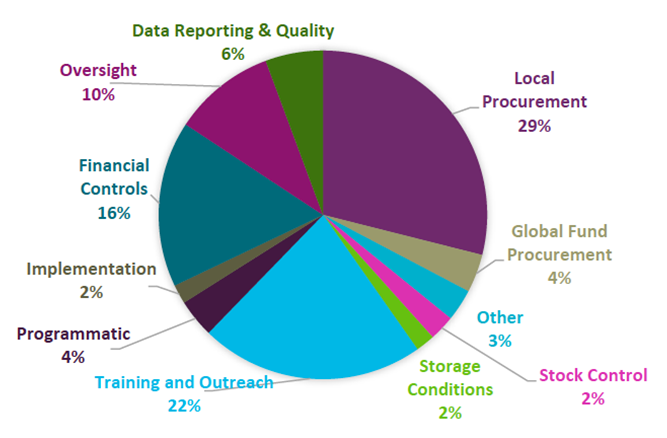 Global Fund is moving up the OIG maturity scale | Aidspan