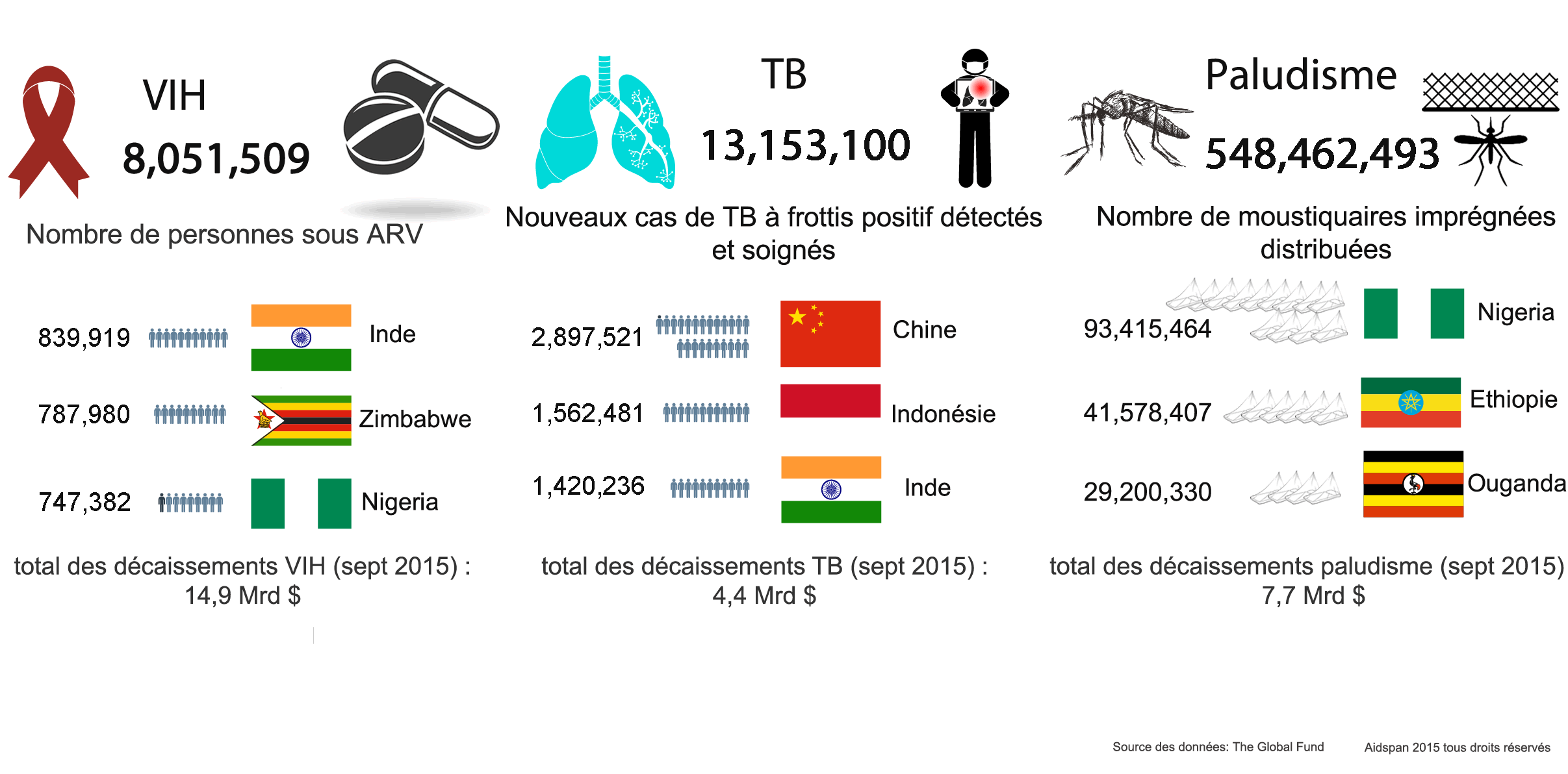Global_fund_achievements_in_fighting_malaria_tb_hiv_sp_fr.png