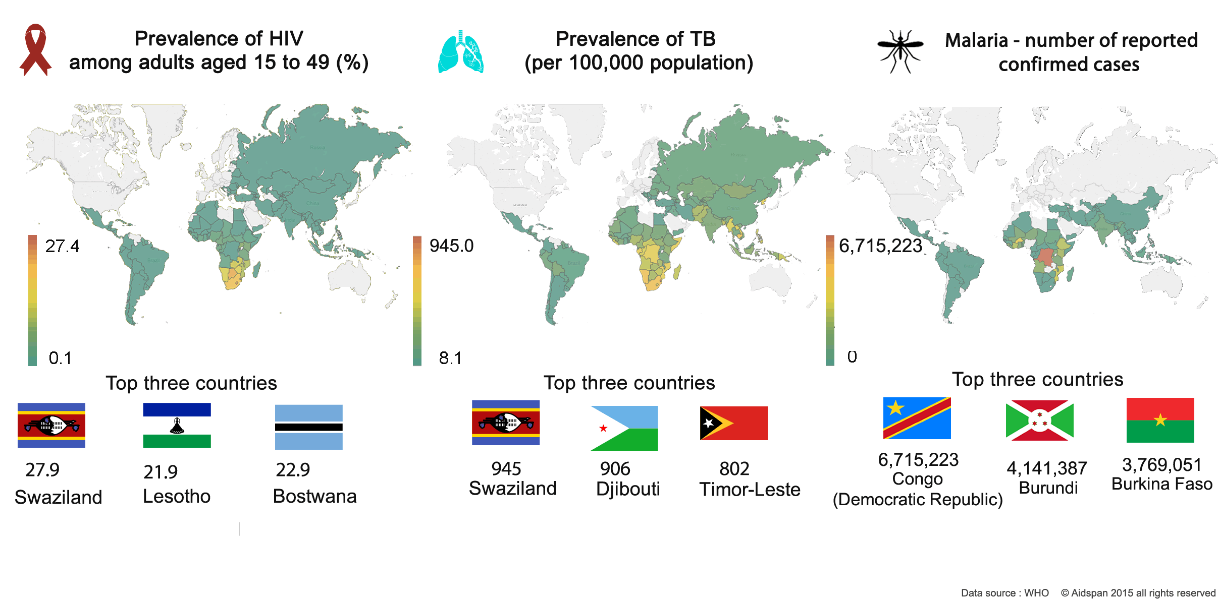 Malaria_TB_and_HIV_Prevalence.png