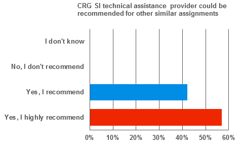 CRG SI technical assistance provider could be recommended for other similar assignments