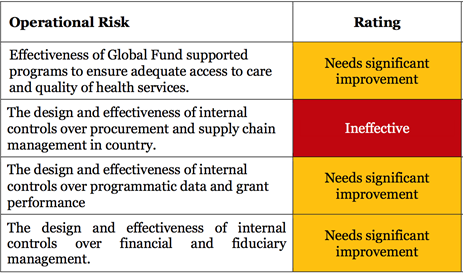 Operational Risk & Rating